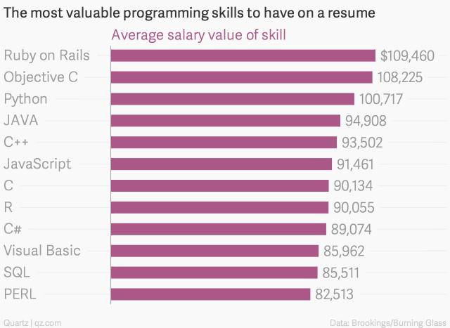 Как заработать программисту: поиск вакансий и заказов, лучшие языки программирования + размер дохода