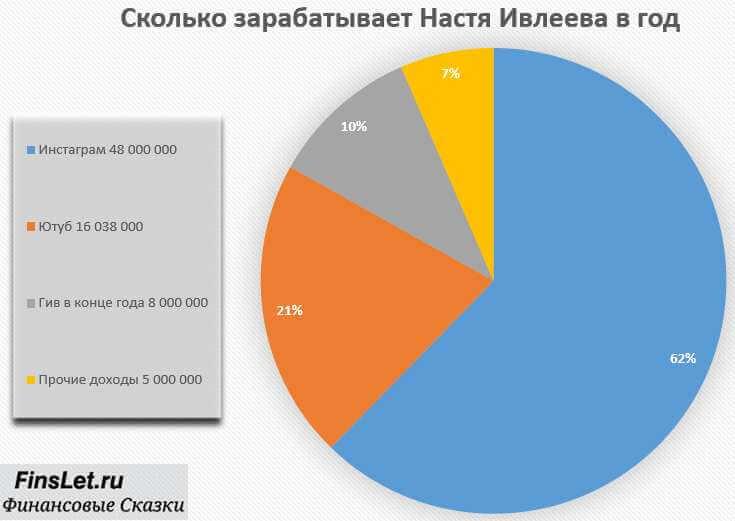 Сколько зарабатывает Настя Ивлеева в месяц и в год