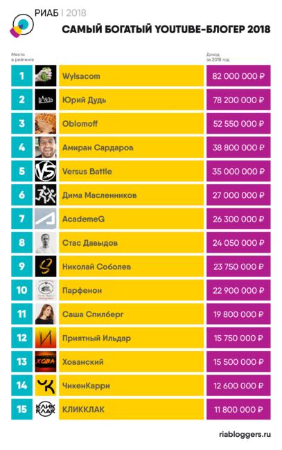 Сколько зарабатывают на Ютубе — доходы блоггеров в месяц